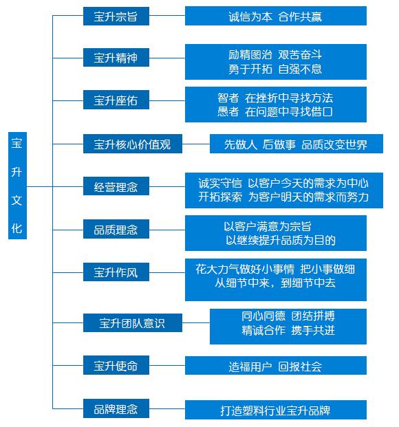 企业文化_湖南宝升塑业科技开发有限公司