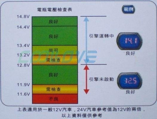 行驶中的汽车发电机向电瓶充电电压是多少 蓄电池电瓶