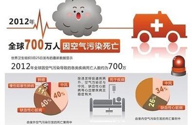 全球每年700万人死于空气污染 室内污染不容忽视
