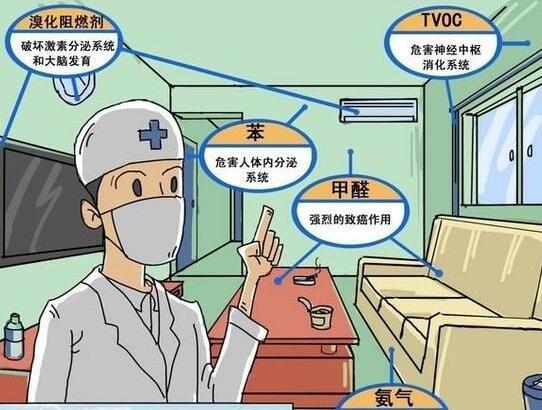 室内空气污染:儿童呼吸系统疾病最大元凶