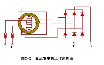 汽车交流发电机的工作原理图图片