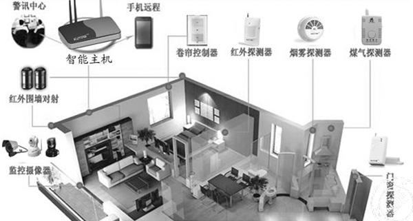 家庭智能安防系统