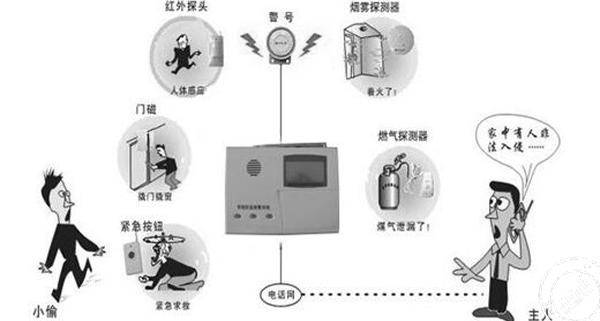 智能安防系统