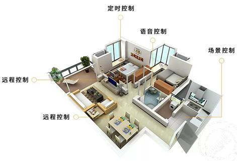 别等装修完,你才后悔没有做智能家居装修设计规划