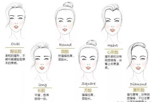 长沙化妆学校对画眉和非画眉的区别说明
