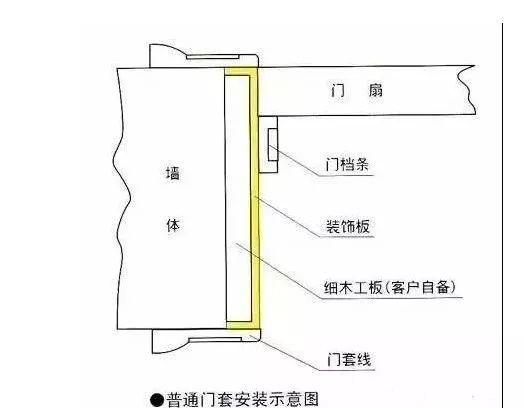室内门安装 门套成为一个不可视乎的点