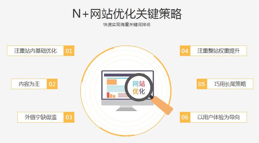 百度劲风算法上线网站优化该如何进行?