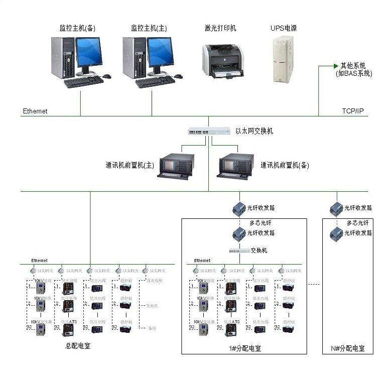 WSN-6100 配电自动化主站SCADA软件